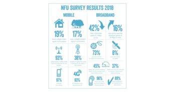 Rural broadband and mobile coverage needs to be a government priority, says NFU